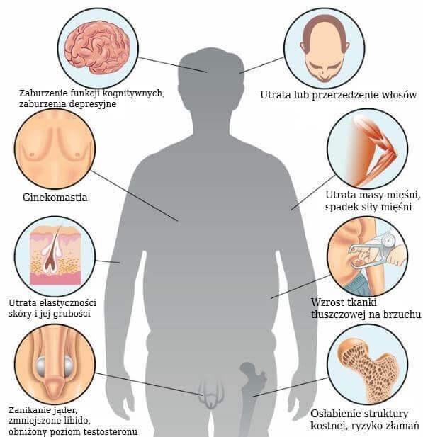 Fizyczne i psychiczne objawy andropauzy