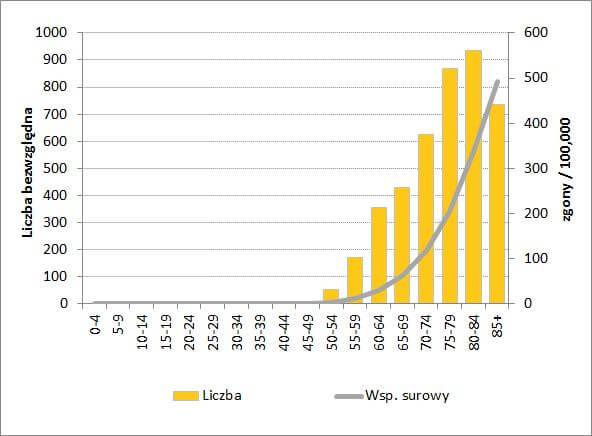 Statystyki umieralności na raka prostaty