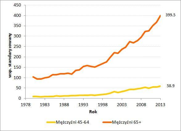Współczynnik zachorowalności na raka prostaty w Polsce